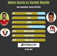 Ruben Garcia vs Darwin Machis h2h player stats