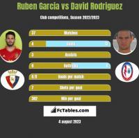Ruben Garcia vs David Rodriguez h2h player stats