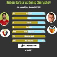 Ruben Garcia vs Denis Czeryszew h2h player stats