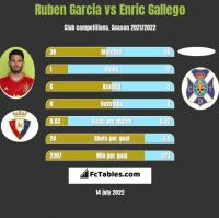 Ruben Garcia vs Enric Gallego h2h player stats