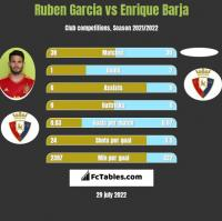 Ruben Garcia vs Enrique Barja h2h player stats