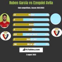 Ruben Garcia vs Ezequiel Avila h2h player stats