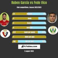 Ruben Garcia vs Fede Vico h2h player stats