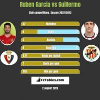 Ruben Garcia vs Guillermo h2h player stats