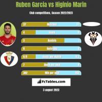 Ruben Garcia vs Higinio Marin h2h player stats