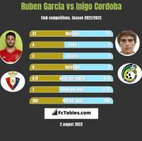 Ruben Garcia vs Inigo Cordoba h2h player stats