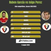 Ruben Garcia vs Inigo Perez h2h player stats
