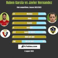 Ruben Garcia vs Javier Hernandez h2h player stats