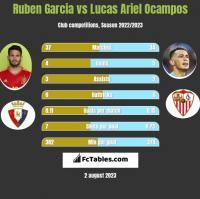 Ruben Garcia vs Lucas Ariel Ocampos h2h player stats