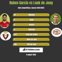 Ruben Garcia vs Luuk de Jong h2h player stats
