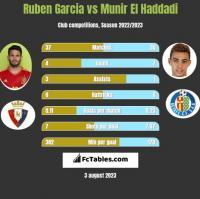 Ruben Garcia vs Munir El Haddadi h2h player stats