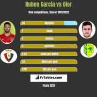 Ruben Garcia vs Oier h2h player stats