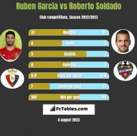Ruben Garcia vs Roberto Soldado h2h player stats