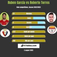 Ruben Garcia vs Roberto Torres h2h player stats