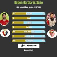 Ruben Garcia vs Suso h2h player stats