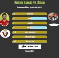 Ruben Garcia vs Xisco h2h player stats