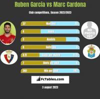 Ruben Garcia vs Marc Cardona h2h player stats
