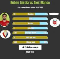 Ruben Garcia vs Alex Blanco h2h player stats