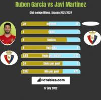 Ruben Garcia vs Javi Martinez h2h player stats