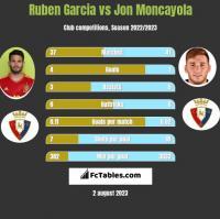 Ruben Garcia vs Jon Moncayola h2h player stats