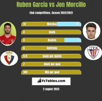 Ruben Garcia vs Jon Morcillo h2h player stats