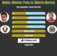 Ruben Jimenez Pena vs Alberto Moreno h2h player stats