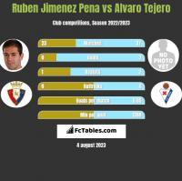 Ruben Jimenez Pena vs Alvaro Tejero h2h player stats