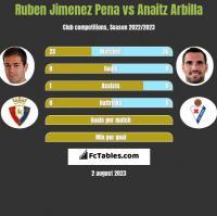Ruben Jimenez Pena vs Anaitz Arbilla h2h player stats
