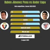 Ruben Jimenez Pena vs Ander Capa h2h player stats