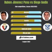 Ruben Jimenez Pena vs Diego Godin h2h player stats