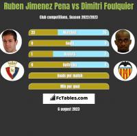 Ruben Jimenez Pena vs Dimitri Foulquier h2h player stats