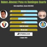 Ruben Jimenez Pena vs Domingos Duarte h2h player stats