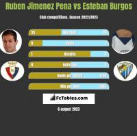 Ruben Jimenez Pena vs Esteban Burgos h2h player stats