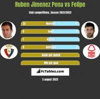Ruben Jimenez Pena vs Felipe h2h player stats