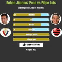 Ruben Jimenez Pena vs Filipe Luis h2h player stats