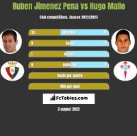 Ruben Jimenez Pena vs Hugo Mallo h2h player stats