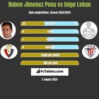Ruben Jimenez Pena vs Inigo Lekue h2h player stats