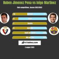 Ruben Jimenez Pena vs Inigo Martinez h2h player stats