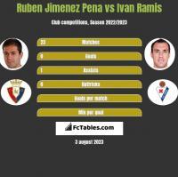 Ruben Jimenez Pena vs Ivan Ramis h2h player stats