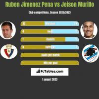Ruben Jimenez Pena vs Jeison Murillo h2h player stats