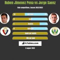 Ruben Jimenez Pena vs Jorge Saenz h2h player stats