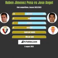 Ruben Jimenez Pena vs Jose Angel h2h player stats