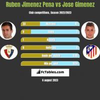 Ruben Jimenez Pena vs Jose Gimenez h2h player stats