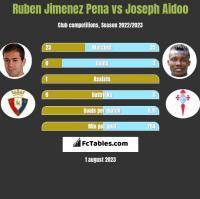 Ruben Jimenez Pena vs Joseph Aidoo h2h player stats