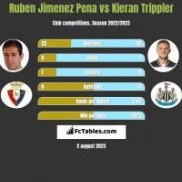 Ruben Jimenez Pena vs Kieran Trippier h2h player stats