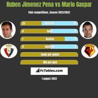 Ruben Jimenez Pena vs Mario Gaspar h2h player stats