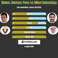 Ruben Jimenez Pena vs Mikel Balenziaga h2h player stats