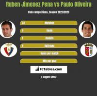 Ruben Jimenez Pena vs Paulo Oliveira h2h player stats