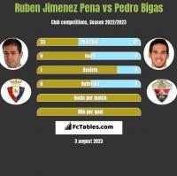 Ruben Jimenez Pena vs Pedro Bigas h2h player stats