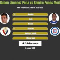 Ruben Jimenez Pena vs Ramiro Funes Mori h2h player stats